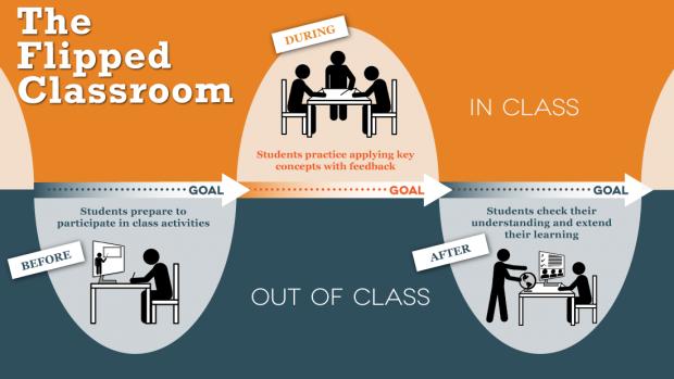 infografica flipped classroom