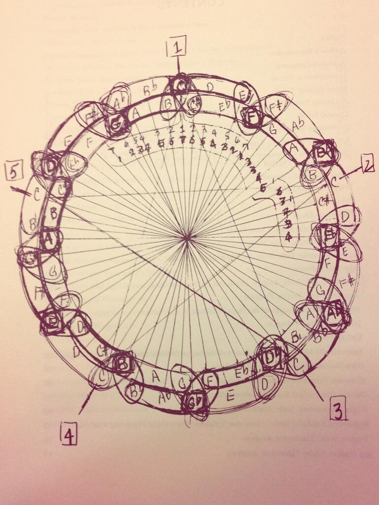 Coltrane musica
