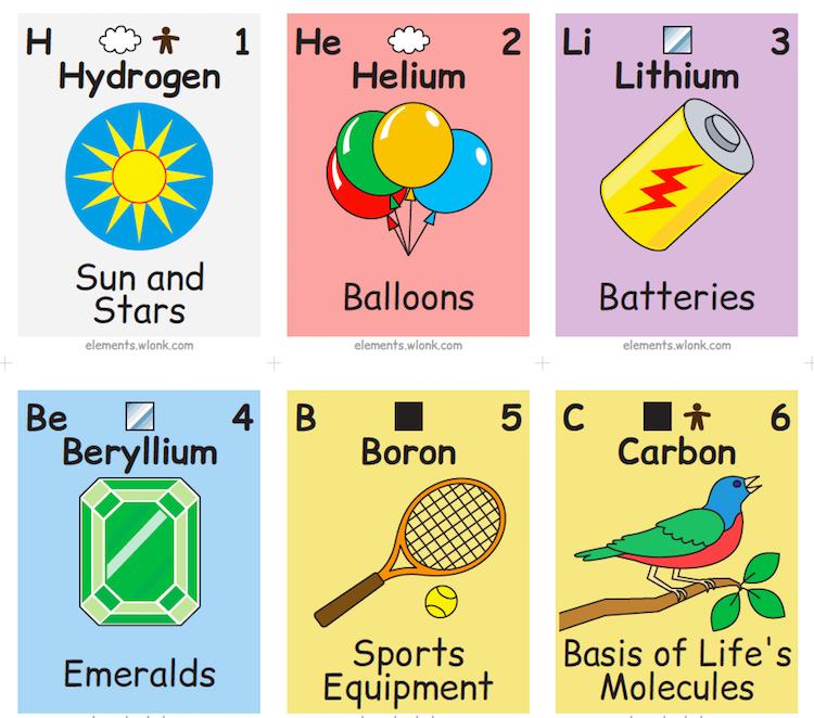 chimica elementi